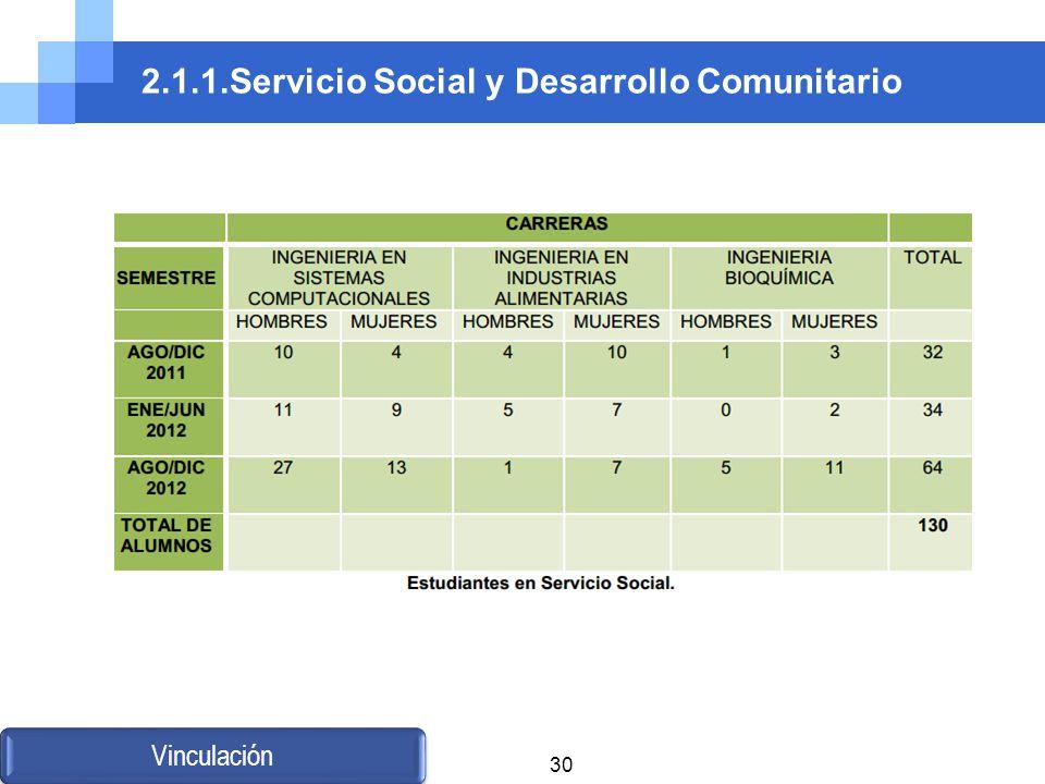 2.1.1.Servicio Social y Desarrollo Comunitario Vinculación 30