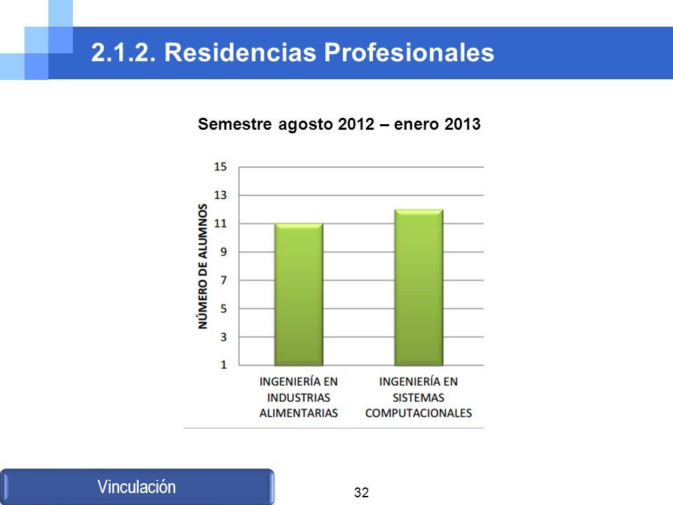 2.1.2. Residencias Profesionales Vinculación Semestre agosto 2012 – enero 2013 32