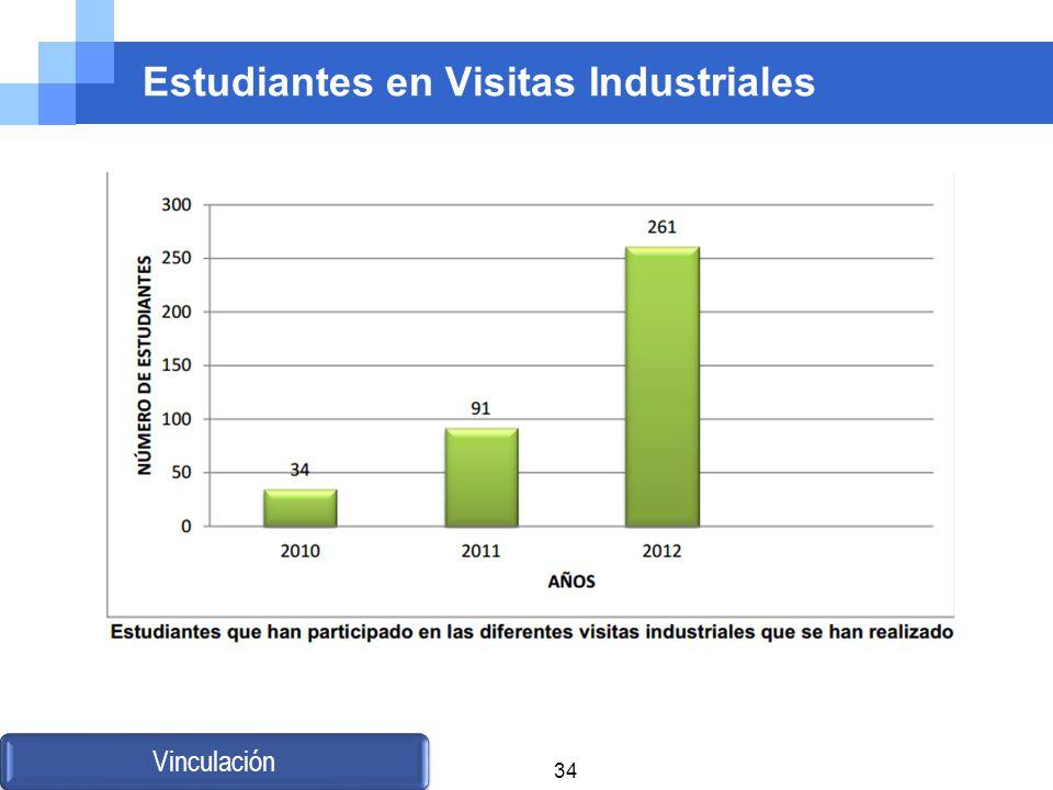 Estudiantes en Visitas Industriales Vinculación 34
