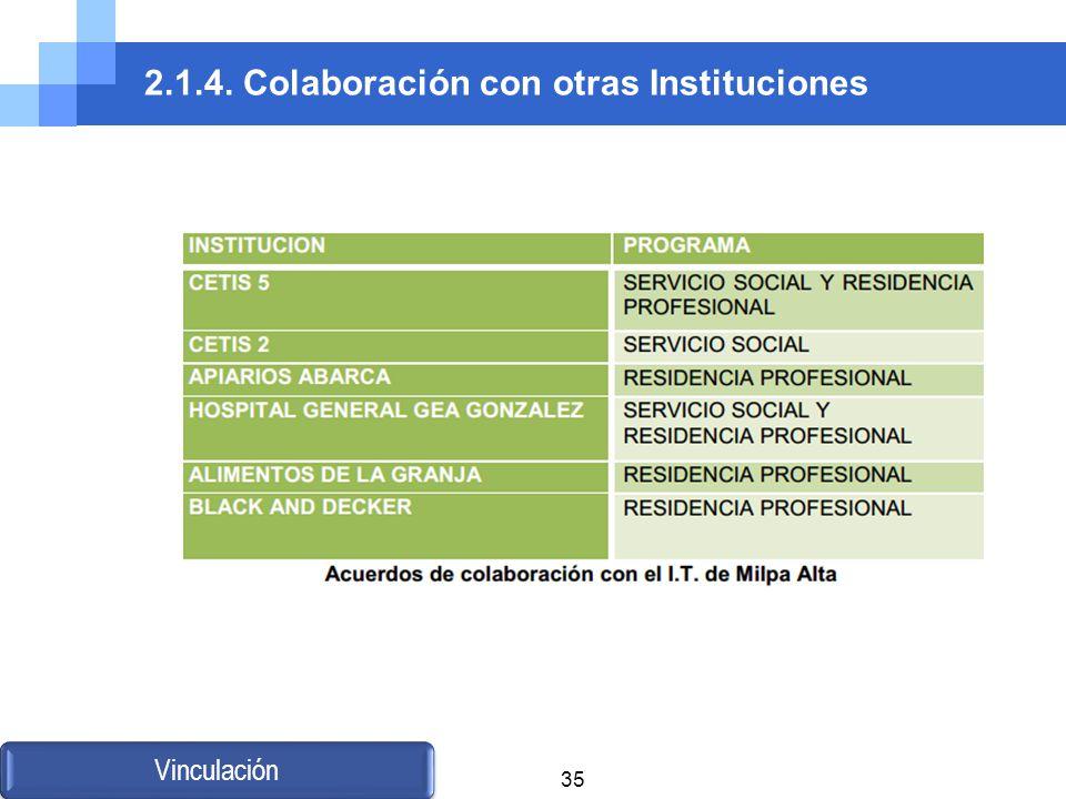 2.1.4. Colaboración con otras Instituciones Vinculación 35