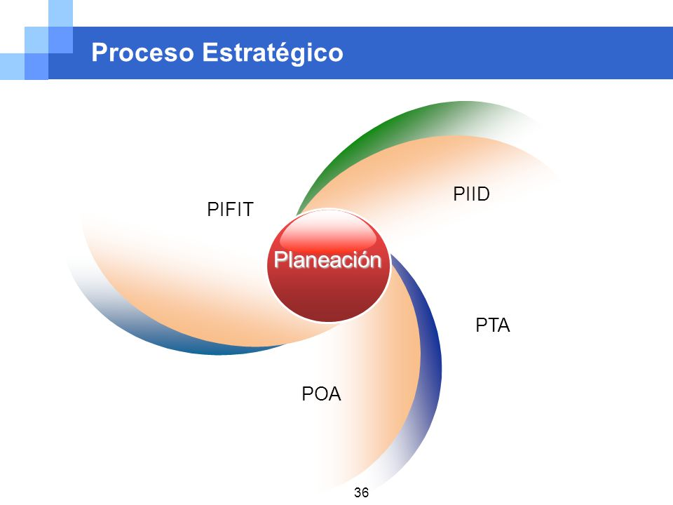 Proceso Estratégico Planeación PIFIT PIID PTA POA 36