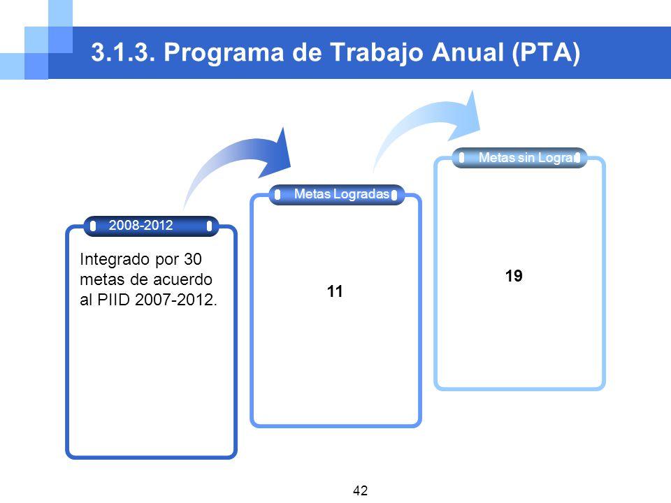 3.1.3. Programa de Trabajo Anual (PTA) Metas Logradas Metas sin Lograr 2008-2012 Integrado por 30 metas de acuerdo al PIID 2007-2012. 11 19 42
