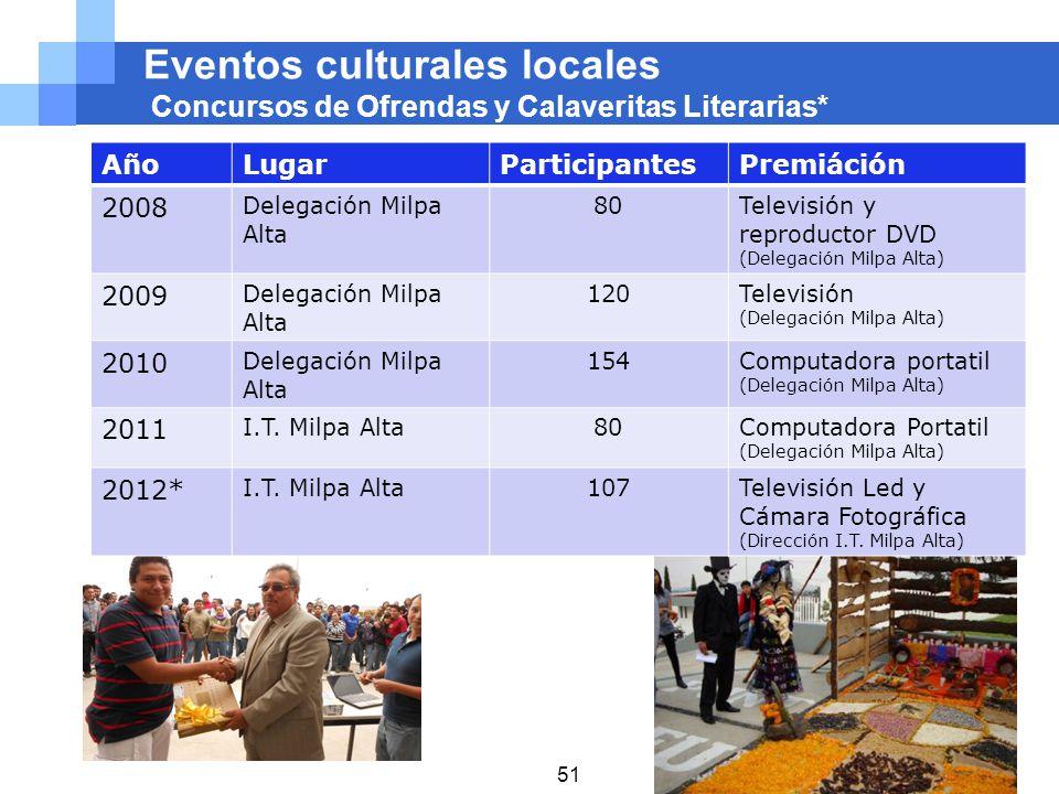 Eventos culturales locales Concursos de Ofrendas y Calaveritas Literarias* AñoLugarParticipantesPremiáción 2008 Delegación Milpa Alta 80Televisión y r