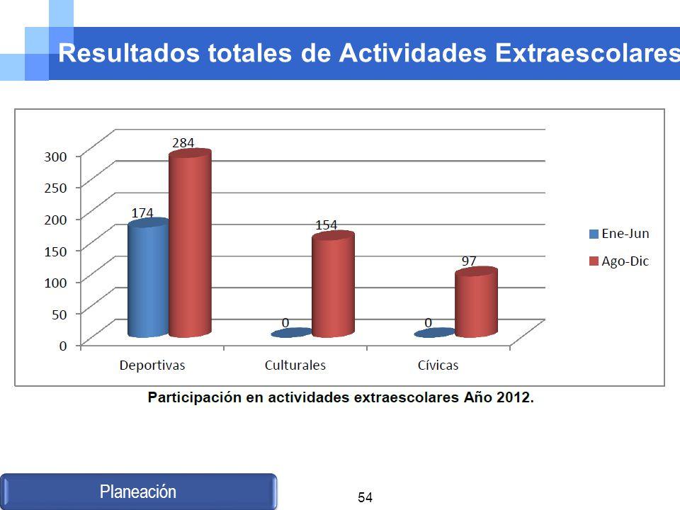 Resultados totales de Actividades Extraescolares Planeación 54