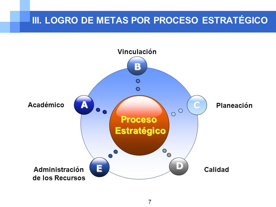 III. LOGRO DE METAS POR PROCESO ESTRATÉGICO ProcesoEstratégico B E C D A Académico Vinculación Planeación Administración de los Recursos Calidad 7