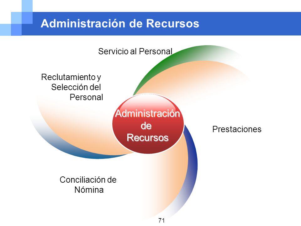 Administración de Recursos Reclutamiento y Selección del Personal Servicio al Personal Prestaciones AdministracióndeRecursos Conciliación de Nómina 71