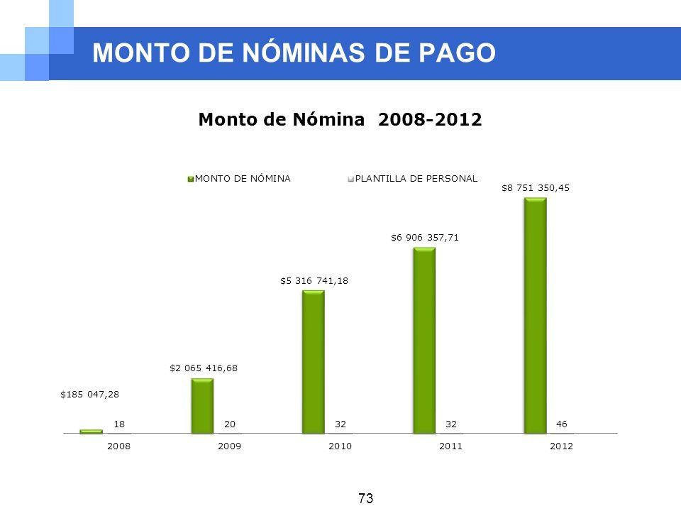 MONTO DE NÓMINAS DE PAGO 73