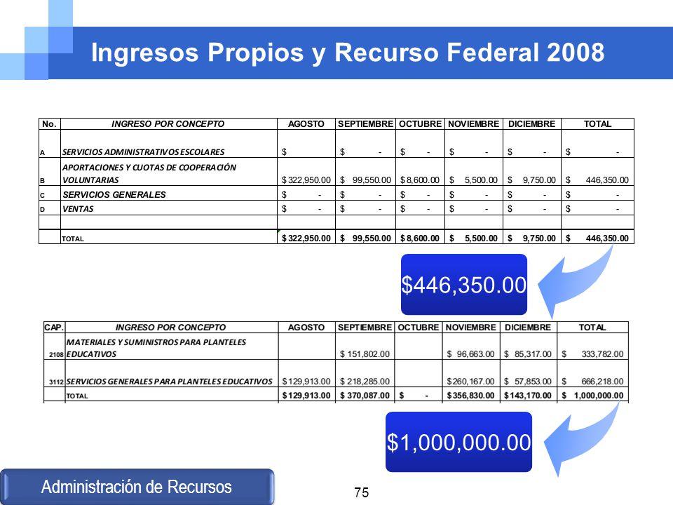 Ingresos Propios y Recurso Federal 2008 $446,350.00 $1,000,000.00 Administración de Recursos 75