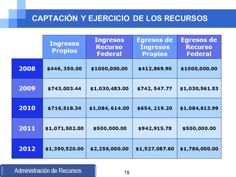 CAPTACIÓN Y EJERCICIO DE LOS RECURSOS Ingresos Propios Ingresos Recurso Federal Egresos de Ingresos Propios Egresos de Recurso Federal 2008 $446, 350.
