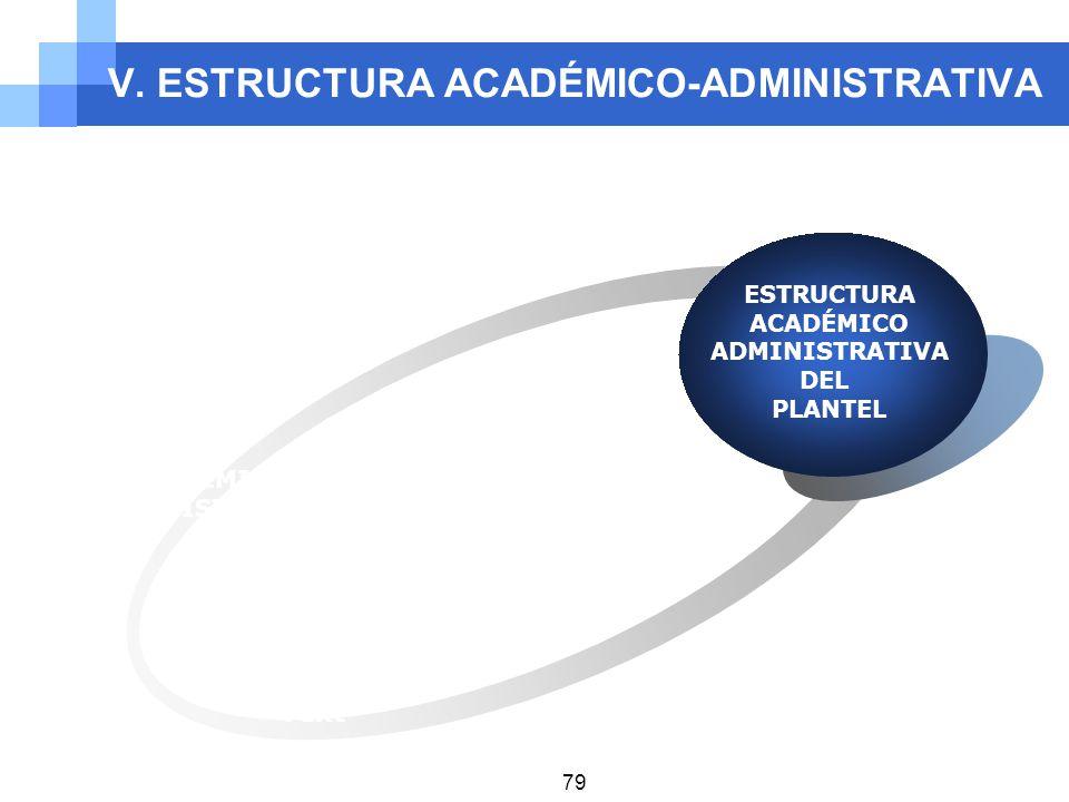 V. ESTRUCTURA ACADÉMICO-ADMINISTRATIVA ACADÉMICO ADMINISTRATIVA ESTRUCTURA ACADÉMICO ADMINISTRATIVA DEL PLANTEL Text 79