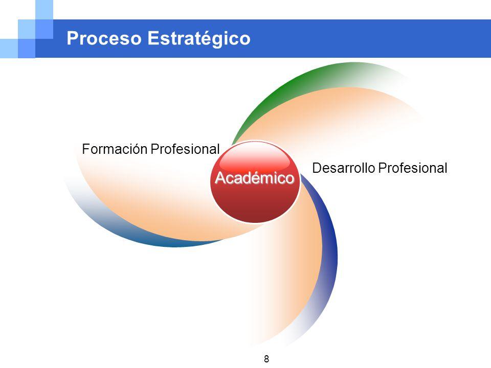 Proceso Estratégico Académico Formación Profesional Desarrollo Profesional 8