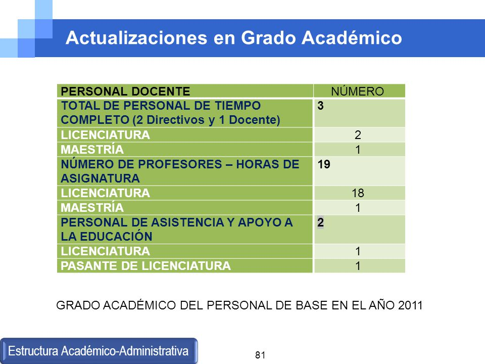 Actualizaciones en Grado Académico Estructura Académico-Administrativa 81 GRADO ACADÉMICO DEL PERSONAL DE BASE EN EL AÑO 2011 PERSONAL DOCENTENÚMERO T