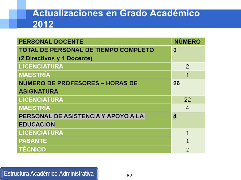 Actualizaciones en Grado Académico 2012 Estructura Académico-Administrativa 82 PERSONAL DOCENTENÚMERO TOTAL DE PERSONAL DE TIEMPO COMPLETO (2 Directiv