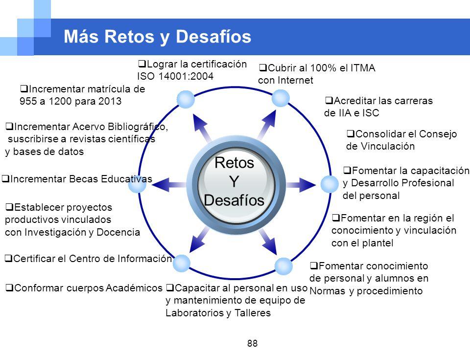 Más Retos y Desafíos Retos Y Desafíos Lograr la certificación ISO 14001:2004 Incrementar matrícula de 955 a 1200 para 2013 Cubrir al 100% el ITMA con