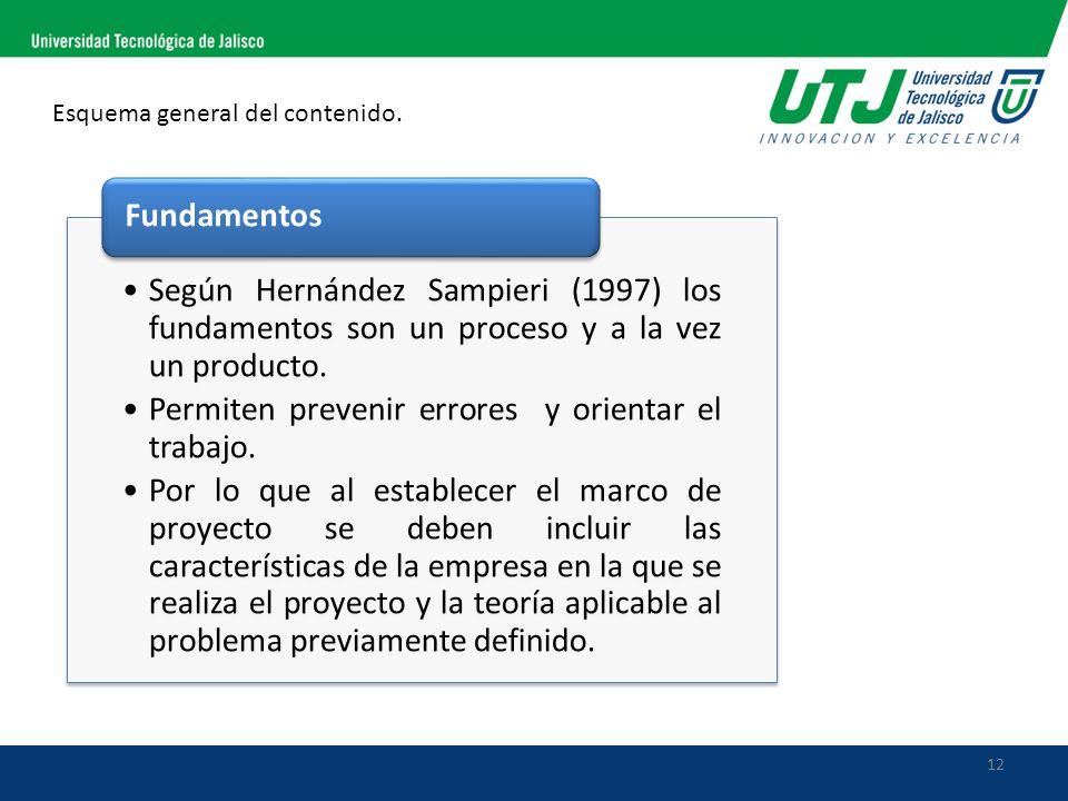 12 Esquema general del contenido. Según Hernández Sampieri (1997) los fundamentos son un proceso y a la vez un producto. Permiten prevenir errores y o