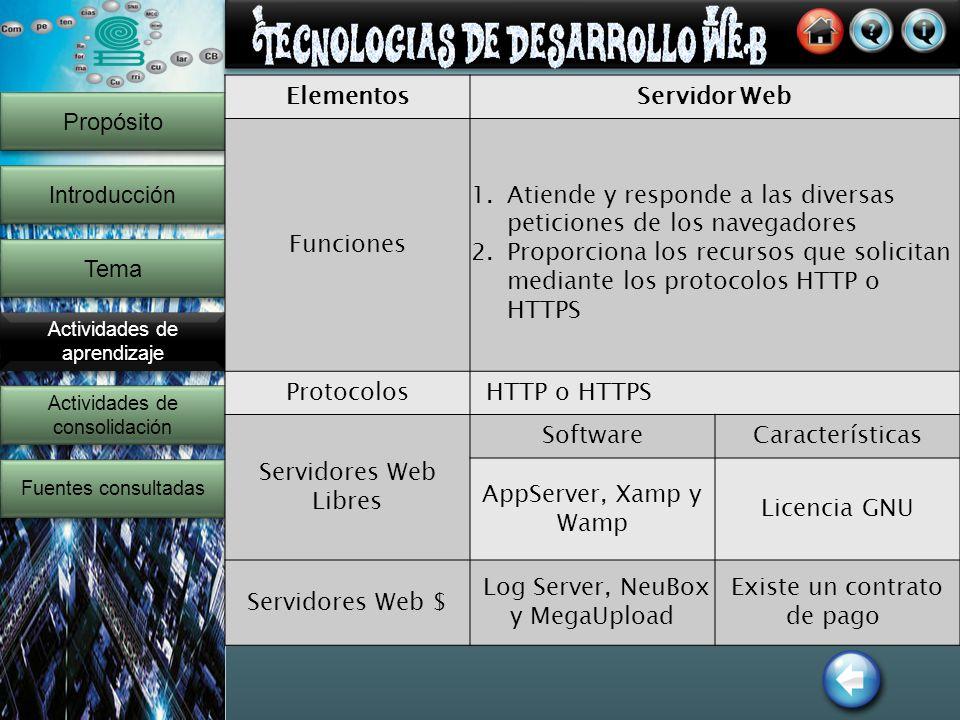 999999999 Propósito Introducción Tema Actividades de aprendizaje Actividades de consolidación Actividades de consolidación Fuentes consultadas ElementosServidor Web Funciones 1.Atiende y responde a las diversas peticiones de los navegadores 2.Proporciona los recursos que solicitan mediante los protocolos HTTP o HTTPS Protocolos HTTP o HTTPS Servidores Web Libres SoftwareCaracterísticas AppServer, Xamp y Wamp Licencia GNU Servidores Web $ Log Server, NeuBox y MegaUpload Existe un contrato de pago