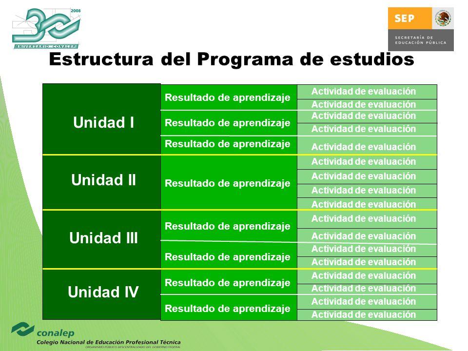 Estructura del Programa de estudios Unidad II Unidad III Unidad I Unidad IV Resultado de aprendizaje Actividad de evaluación
