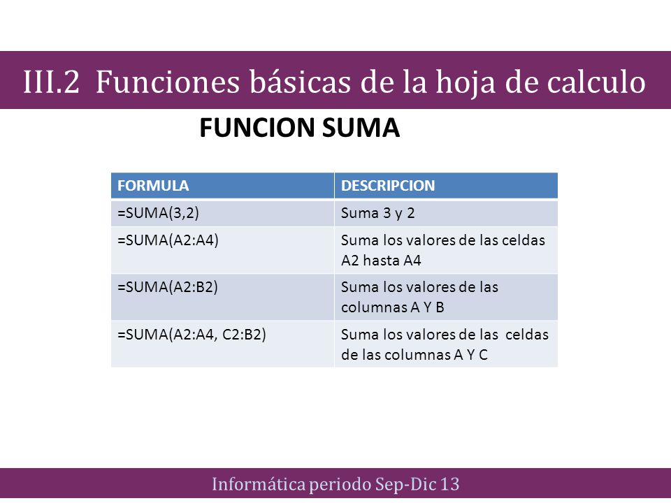 FUNCION SUMA III.2 Funciones básicas de la hoja de calculo FORMULADESCRIPCION =SUMA(3,2)Suma 3 y 2 =SUMA(A2:A4)Suma los valores de las celdas A2 hasta