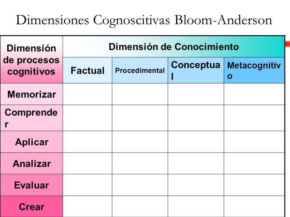 Dimensión de procesos cognitivos Dimensión de Conocimiento Factual Procedimental Conceptua l Metacognitiv o Memorizar Comprende r Aplicar Analizar Eva