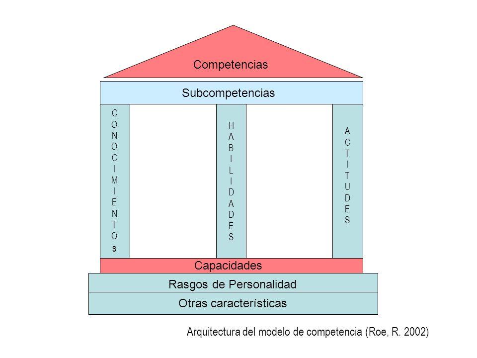 Competencias Subcompetencias CONOCIMIENTOsCONOCIMIENTOs HABILIDADESHABILIDADES ACTITUDESACTITUDES Capacidades Rasgos de Personalidad Otras característ