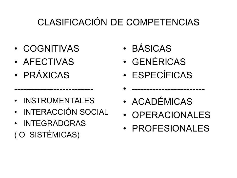 CLASIFICACIÓN DE COMPETENCIAS COGNITIVAS AFECTIVAS PRÁXICAS -------------------------- INSTRUMENTALES INTERACCIÓN SOCIAL INTEGRADORAS ( O SISTÉMICAS)