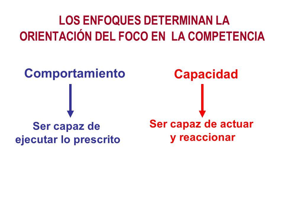 LOS ENFOQUES DETERMINAN LA ORIENTACIÓN DEL FOCO EN LA COMPETENCIA Capacidad Comportamiento Ser capaz de ejecutar lo prescrito Ser capaz de actuar y re