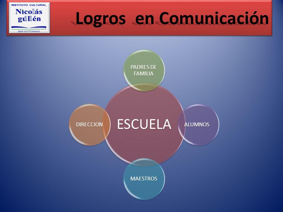 Logros en Comunicación ESCUELA PADRES DE FAMILIA ALUMNOSMAESTROSDIRECCION