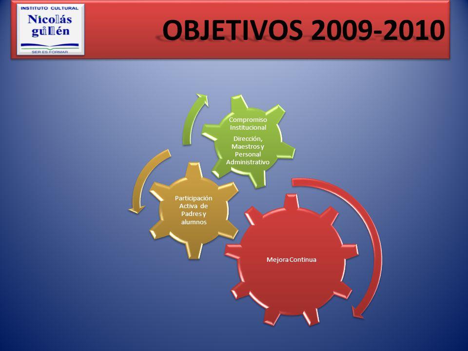 Mejora Continua Participación Activa de Padres y alumnos Compromiso Institucional Dirección, Maestros y Personal Administrativo OBJETIVOS 2009-2010