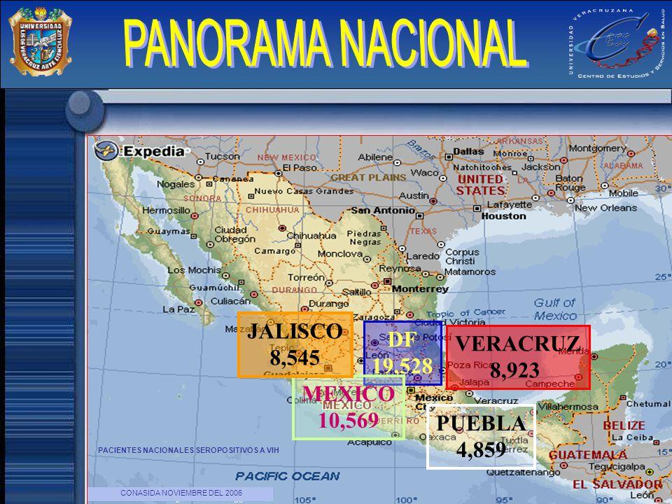 VERACRUZ 8,923 DF 19,528 MEXICO 10,569 JALISCO 8,545 PUEBLA 4,859 PACIENTES NACIONALES SEROPOSITIVOS A VIH CONASIDA NOVIEMBRE DEL 2006