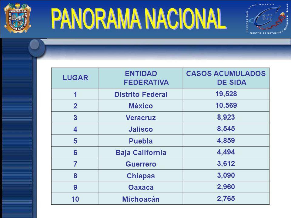 LUGAR ENTIDAD FEDERATIVA CASOS ACUMULADOS DE SIDA 1Distrito Federal19,528 2México10,569 3Veracruz8,923 4Jalisco8,545 5Puebla4,859 6Baja California4,49