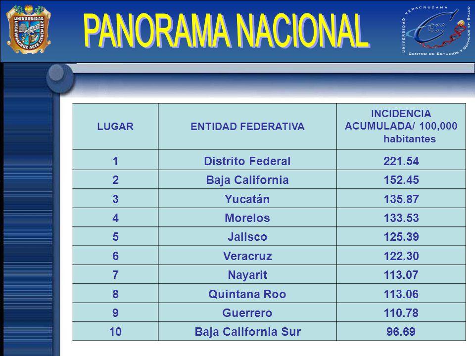 LUGARENTIDAD FEDERATIVA INCIDENCIA ACUMULADA/ 100,000 habitantes 1Distrito Federal221.54 2Baja California152.45 3Yucatán135.87 4Morelos133.53 5Jalisco