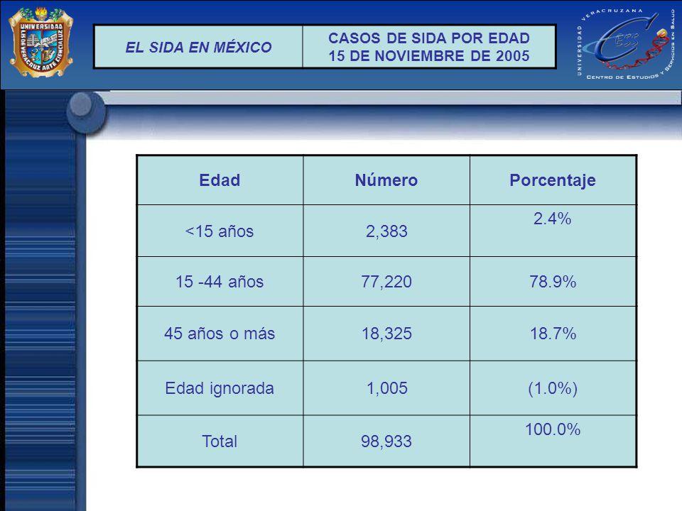 EL SIDA EN MÉXICO CASOS DE SIDA POR EDAD 15 DE NOVIEMBRE DE 2005 EdadNúmeroPorcentaje <15 años2,383 2.4% 15 -44 años77,22078.9% 45 años o más18,32518.
