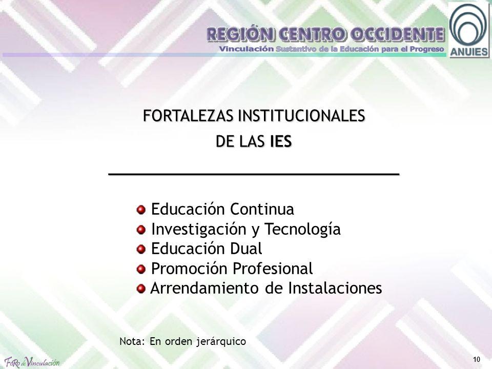 10 Nota: En orden jerárquico FORTALEZAS INSTITUCIONALES DE LAS IES ______________________________ Educación Continua Investigación y Tecnología Educación Dual Promoción Profesional Arrendamiento de Instalaciones