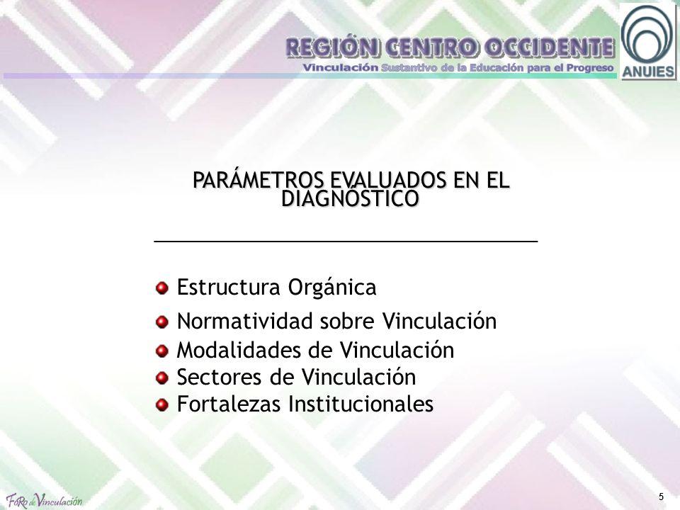 6 UNIVERSIDAD / INSTITUTO CENTRODPTO.ESTRUCTURA ORGÁNICA UMSNH X Depende de la Secretaría Académica UGTO X Asociación Civil U.