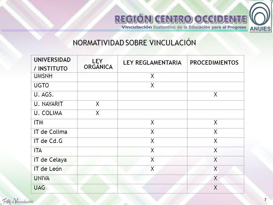 7 UNIVERSIDAD / INSTITUTO LEY ORGÁNICA LEY REGLAMENTARIA PROCEDIMIENTOS UMSNH X UGTOX U.