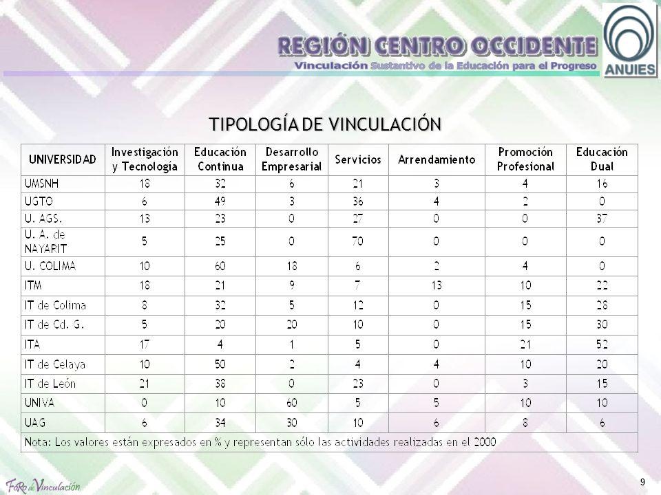 9 TIPOLOGÍA DE VINCULACIÓN