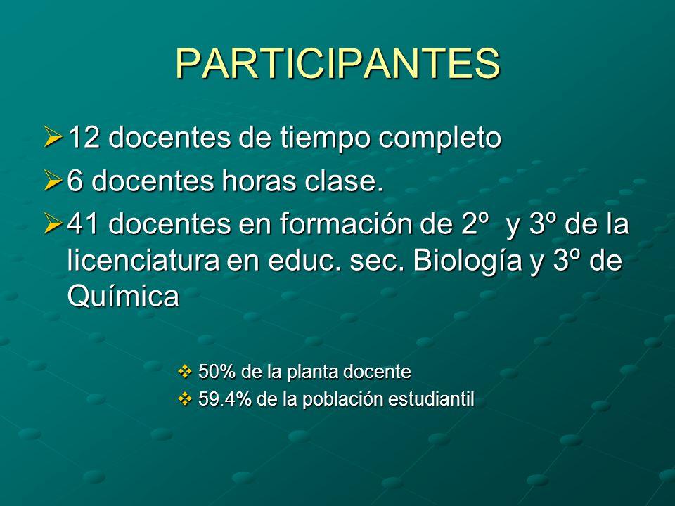 PARTICIPANTES 12 docentes de tiempo completo 12 docentes de tiempo completo 6 docentes horas clase.