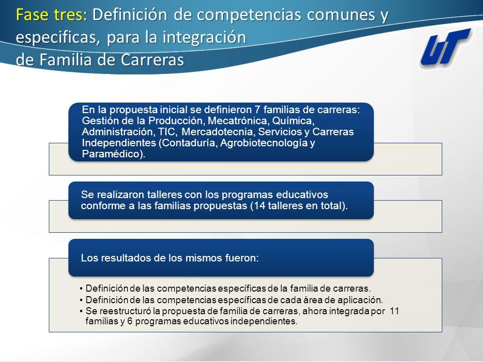 Fase tres: Definición de competencias comunes y especificas, para la integración de Familia de Carreras En la propuesta inicial se definieron 7 famili