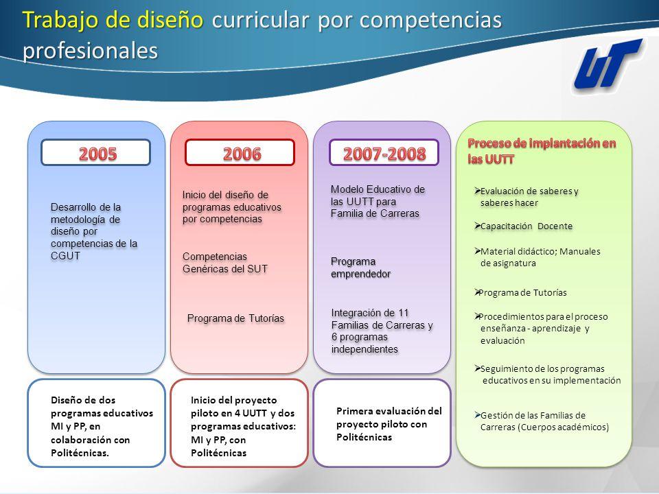 Caracteristicasdel subsistema de universidades tecnológicas (SUT) Caracteristicas del subsistema de universidades tecnológicas (SUT) FORMACIÓN DEL TÉCNICO SUPERIOR UNIVERSITARIO Políticas federales y estatales Métodos de diseño y elaboración de Programas Educativos Coordinación y gestión central de la formación Políticas, lineamientos y estructuras: federales y estatales Diseño y Desarrollo de los programas educativos Tiene que ver con la planeación y organización de la formación Afectan y definen los objetivos de la SEP y de las Secretarías de Educación de los Estados.