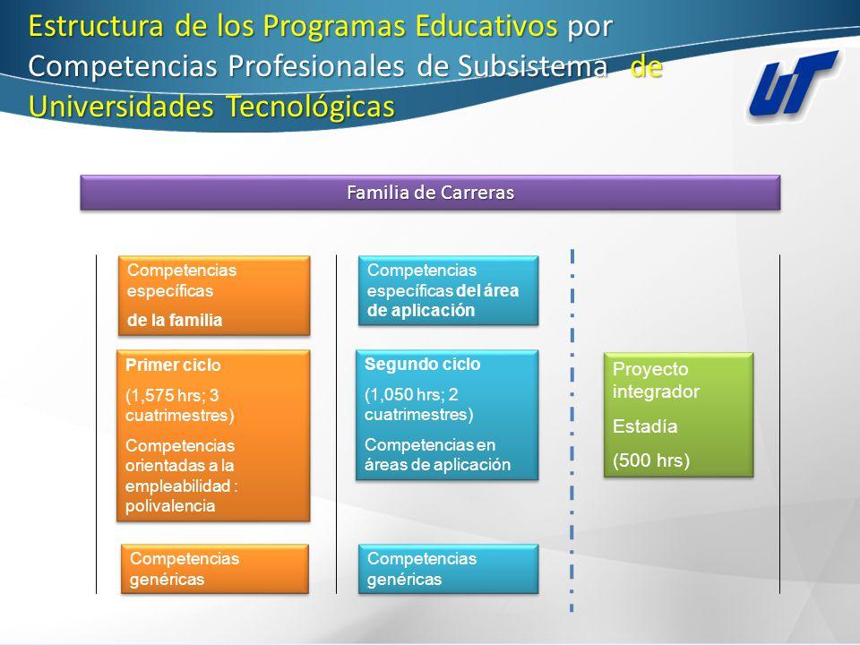 Estructura de los Programas Educativos por Competencias Profesionales de Subsistema de Universidades Tecnológicas Primer ciclo (1,575 hrs; 3 cuatrimes
