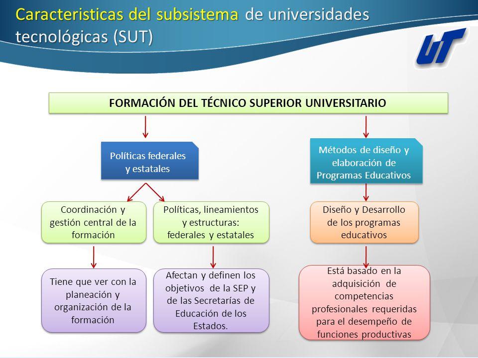 Caracteristicasdel subsistema de universidades tecnológicas (SUT) Caracteristicas del subsistema de universidades tecnológicas (SUT) FORMACIÓN DEL TÉC