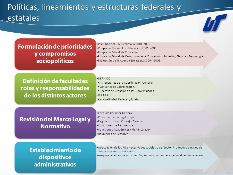 Coordinación y gestión central de la formación 4.- Seguimiento y Evaluación de la Oferta Educativa Modelo de Evaluación de la Calidad de los Programas Educativos.