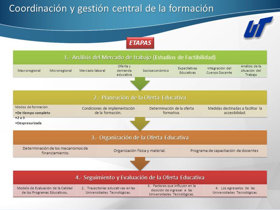Coordinación y gestión central de la formación 4.- Seguimiento y Evaluación de la Oferta Educativa Modelo de Evaluación de la Calidad de los Programas