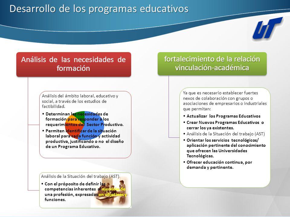 Desarrollo de los programas educativos Análisis de las necesidades de formación Análisis del ámbito laboral, educativo y social, a través de los estud