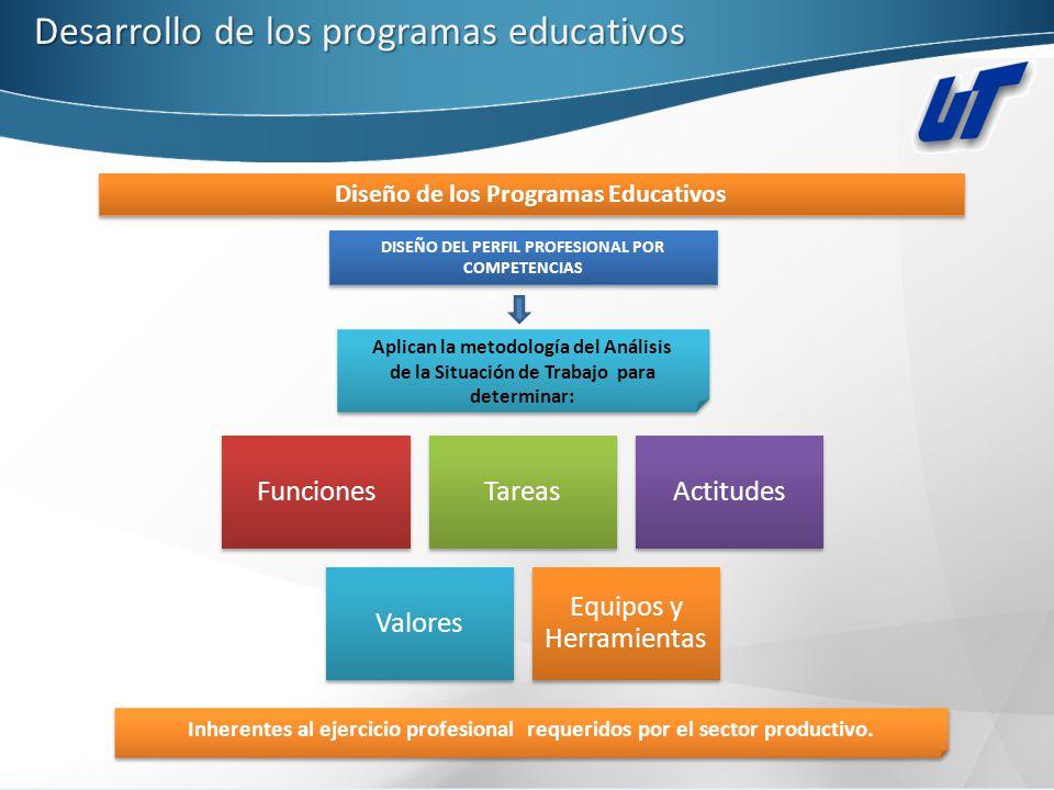 Desarrollo de los programas educativos Diseño de los Programas Educativos DISEÑO DEL PERFIL PROFESIONAL POR COMPETENCIAS Aplican la metodología del An