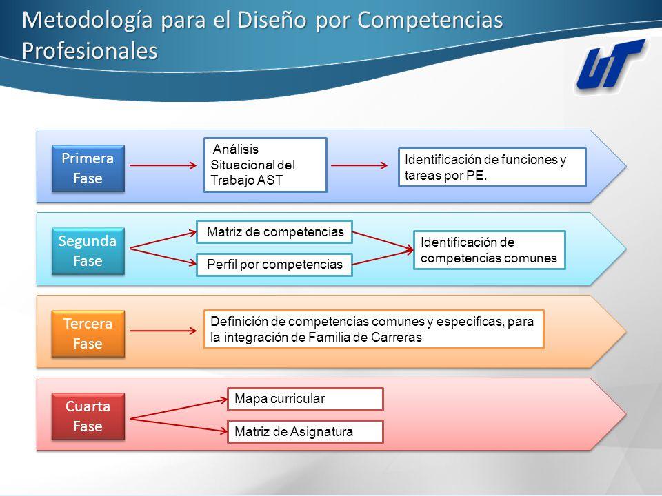 Metodología para el Diseño por Competencias Profesionales Primera Fase Primera Fase Análisis Situacional del Trabajo AST Identificación de funciones y
