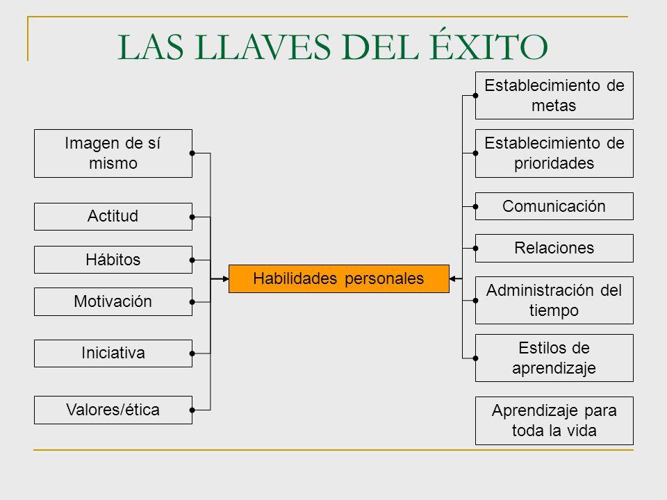 LAS LLAVES DEL ÉXITO Imagen de sí mismo Actitud Hábitos Motivación Iniciativa Establecimiento de metas Establecimiento de prioridades Comunicación Rel
