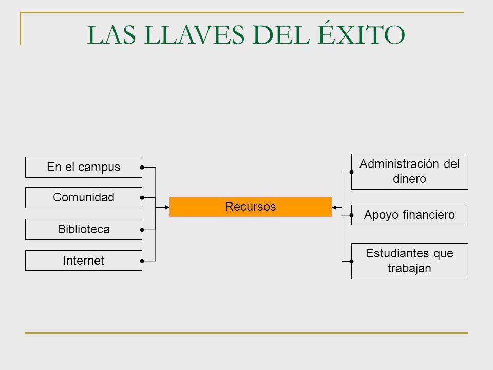 LAS LLAVES DEL ÉXITO En el campus Comunidad Biblioteca Internet Administración del dinero Apoyo financiero Estudiantes que trabajan Recursos