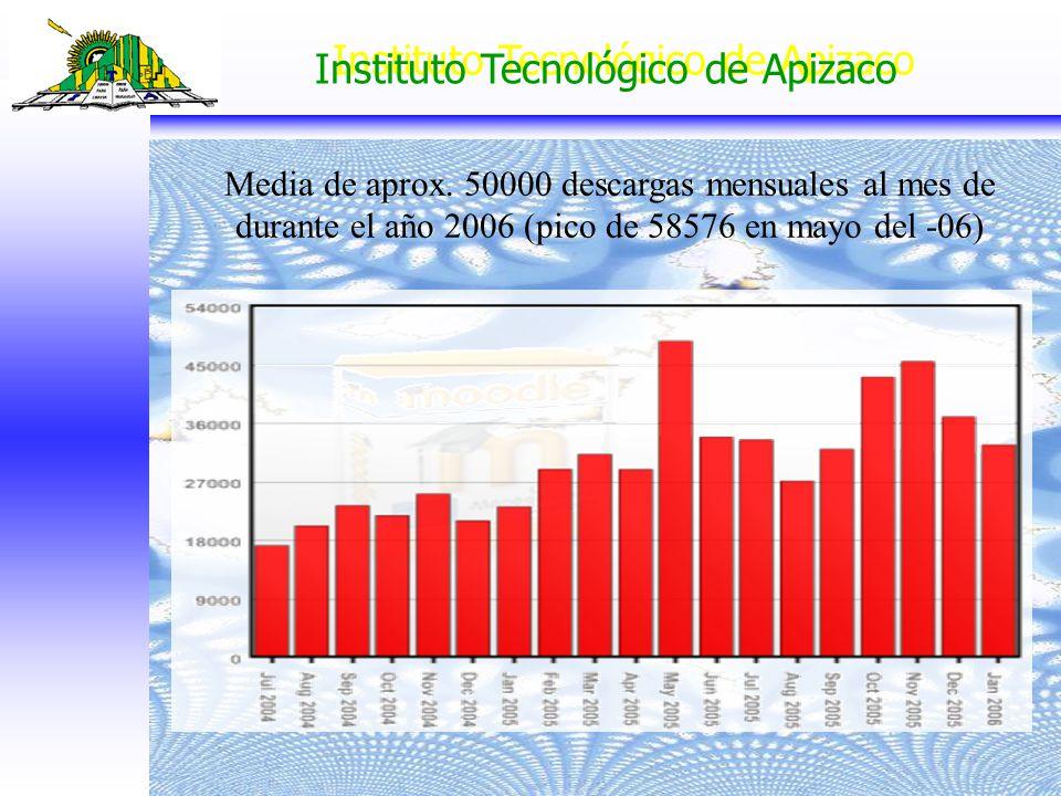 Instituto Tecnológico de Apizaco Media de aprox. 50000 descargas mensuales al mes de durante el año 2006 (pico de 58576 en mayo del -06)