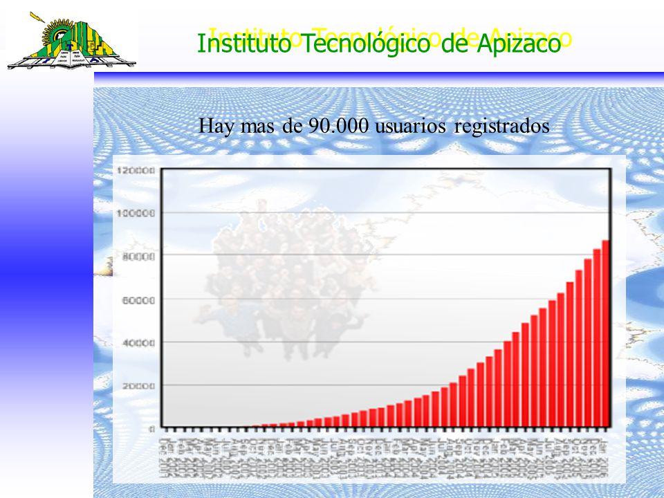 Instituto Tecnológico de Apizaco Hay mas de 90.000 usuarios registrados